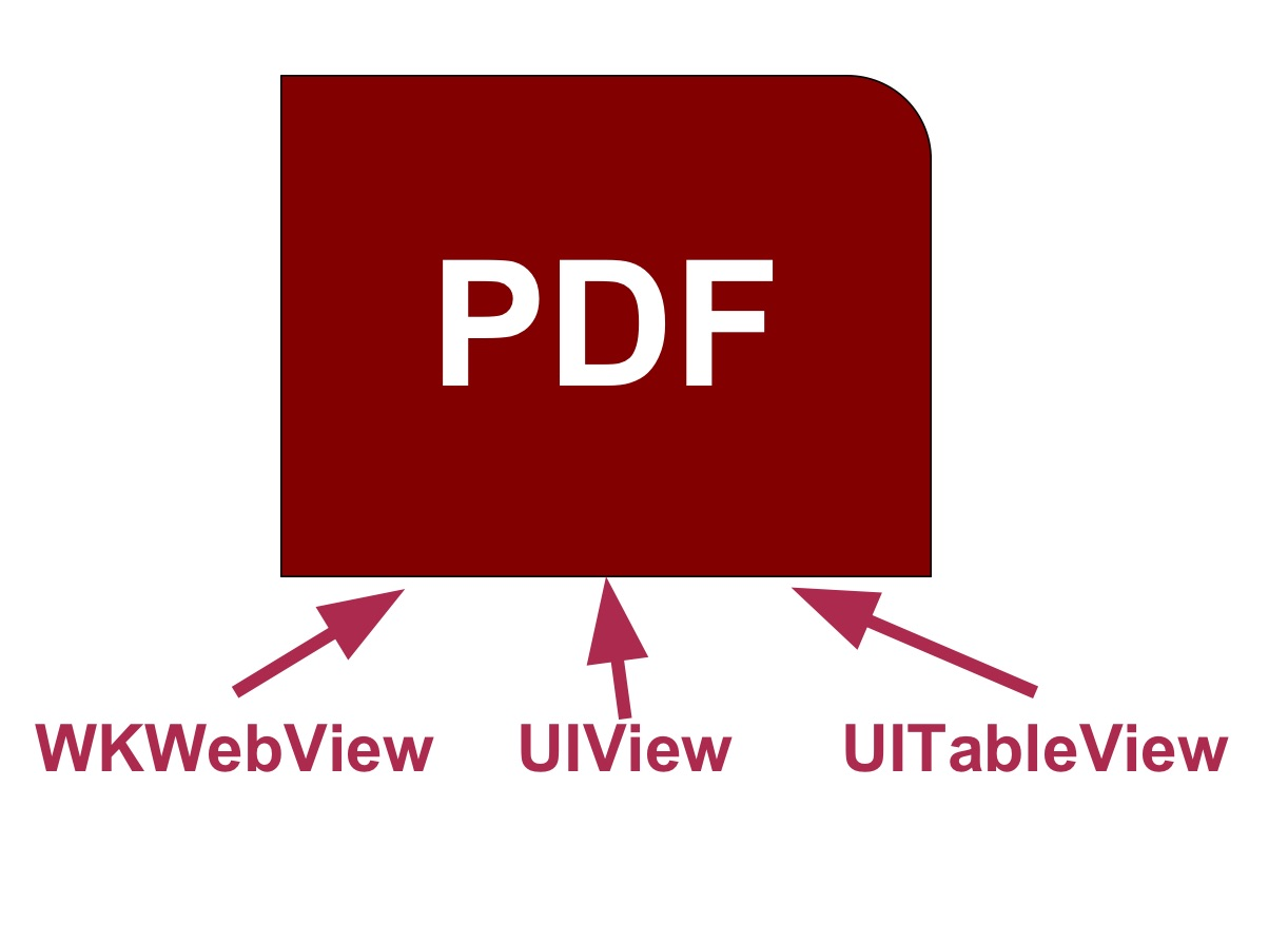 Create PDF from UIView, WKWebView, and UITableView
